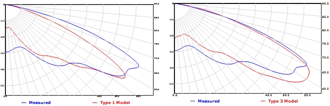 candela plot for rayset(left) and Photopia(right) based lamp model